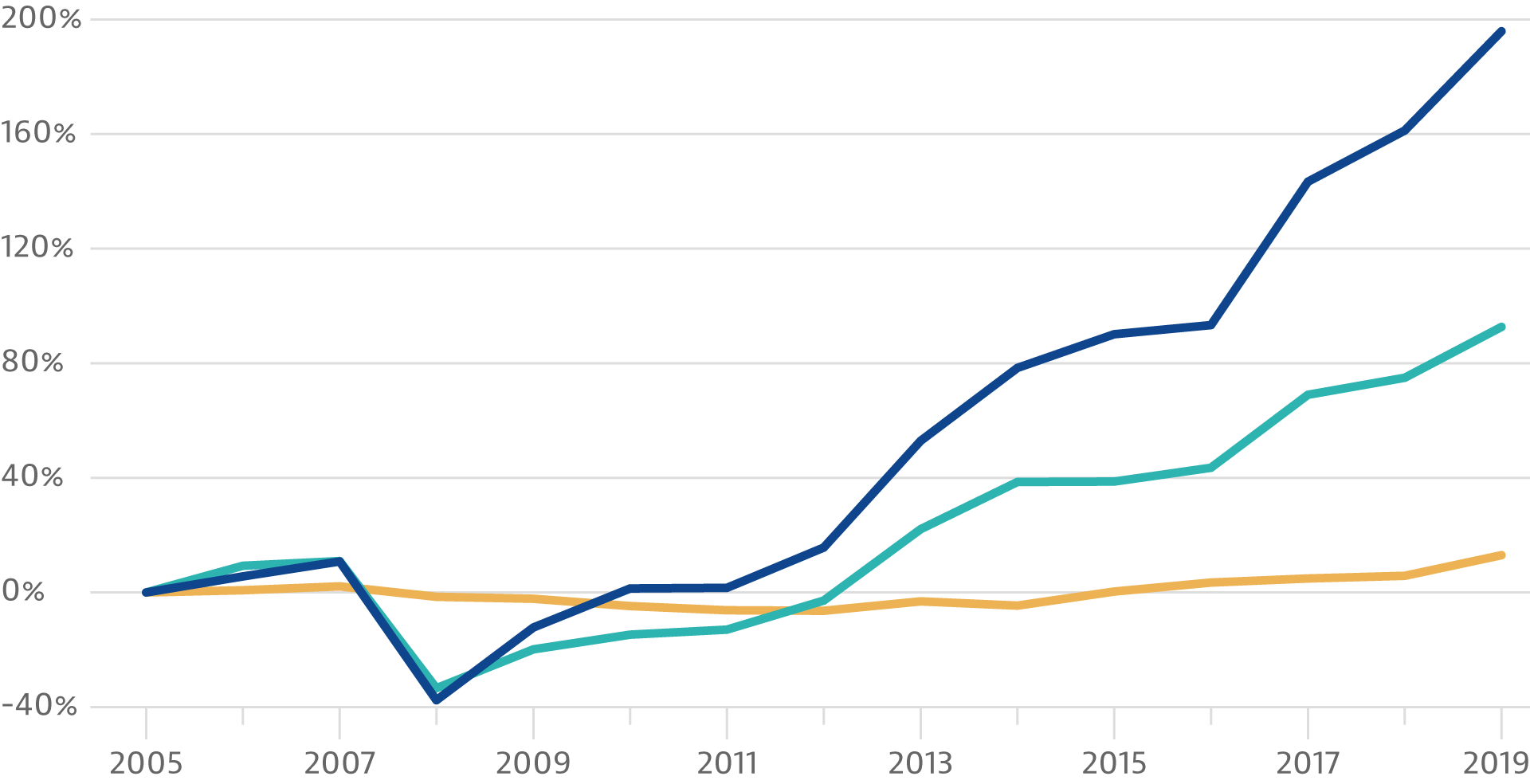 How U.S. median household income compared to the Stock Market from 2005 to 2019.