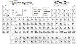 periodic table black and white - Periodic Table Of Elements Handout