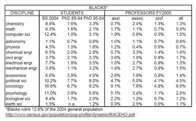 NOVA - Official Website   Barriers for Black Scientists