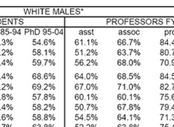 data of white males among B.S. and Ph.D. recipients