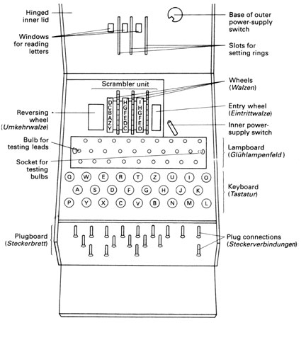 how did the enigma machine work