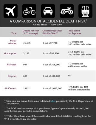 Table comparing accidental deaths during various modes of travel.