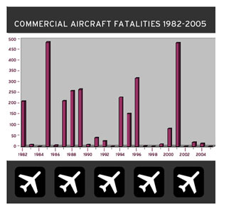 Graph of yearly airplane crashes.