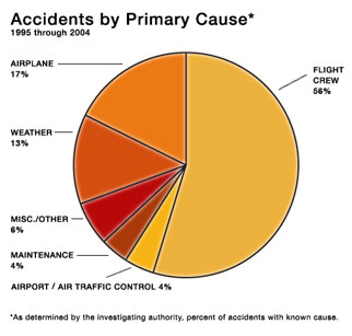 Pie charts breaking down accident causes - 56 percent are caused by the flight crew