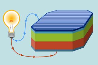 Nova Official Website How Do Solar Panels Work