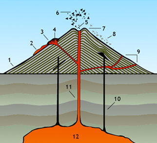 volcano diagram with numbered parts