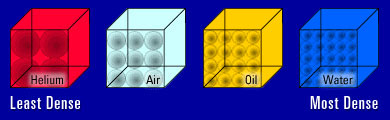 Diagram of four boxes showing density of molecules packed in boxes