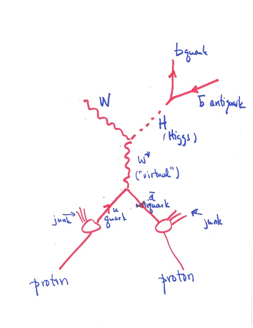 higgsProcesses_sm