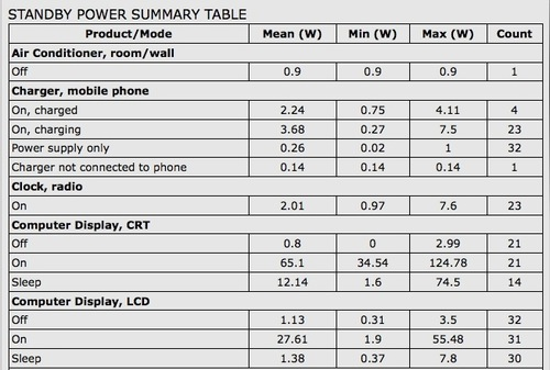 Chart of standby power use.