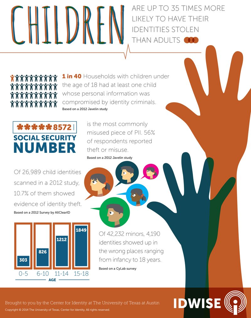 Center-for-ID-Infogrpahic_Children-&-ID-theft[1]