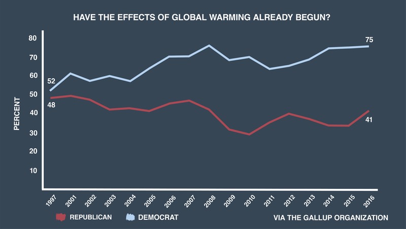 climate-change-effects-gallup-poll