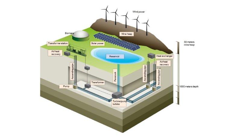 mine-pumped-energy-storage