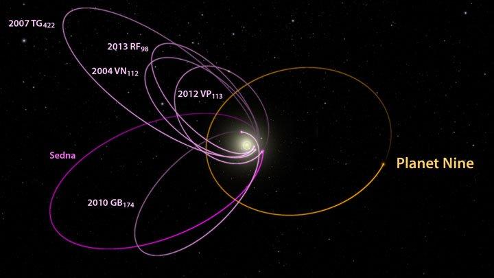 Planet-Nine-orbit-plots