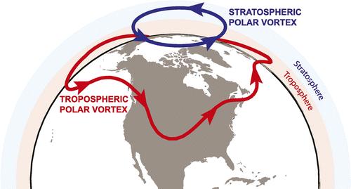 polar-vortices.gif