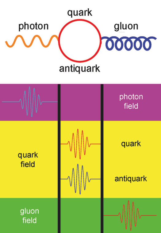 The Good Vibrations of Quantum Field Theories-qft_figure.png