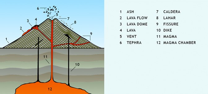 diagram of volcano