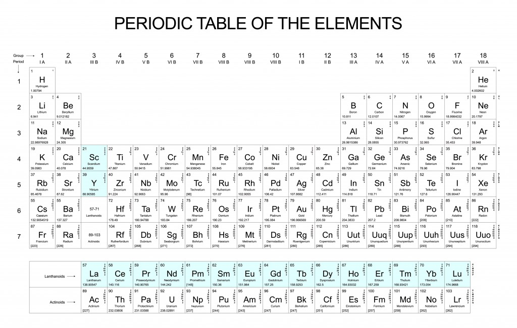 Rare earths in the periodic table
