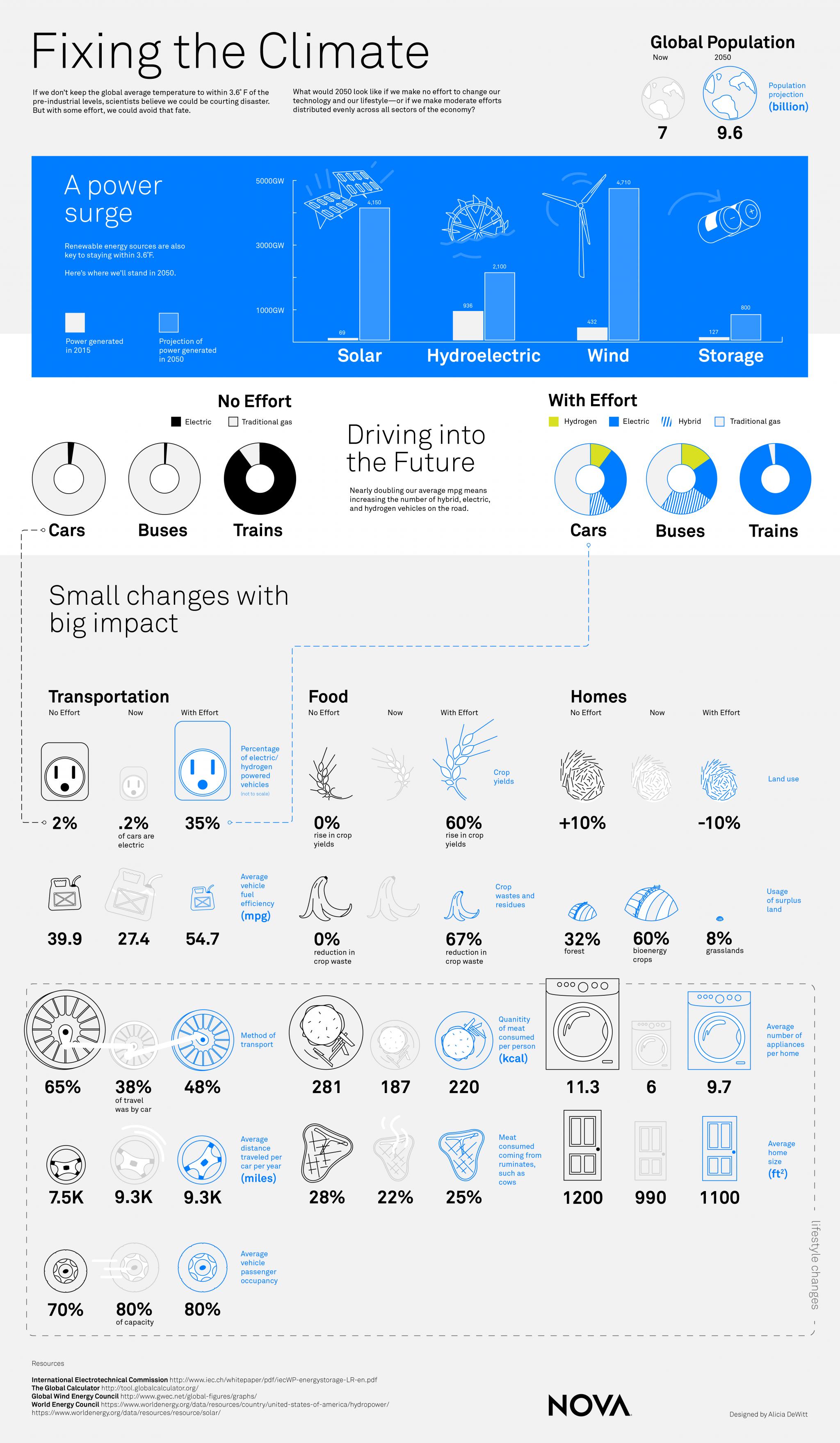 2050-infographic_vf-01