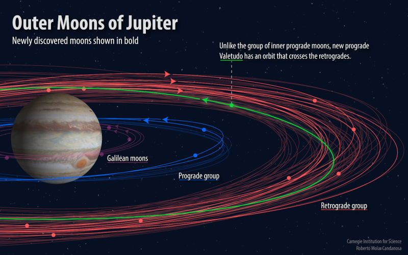 Researchers discover a dozen new moons of Jupiter