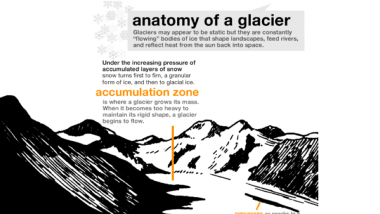 Graphic: Anatomy of a Glacier